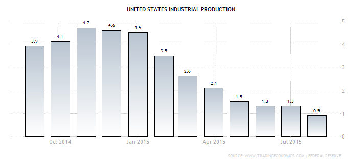 Forex Chart: U.S. Annual Industrial Production