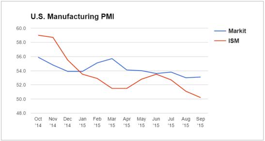 Forex Chart: U.S. Manufacturing PMI