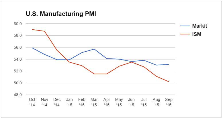 pipo.20151007.US.manuf-PMI (1)