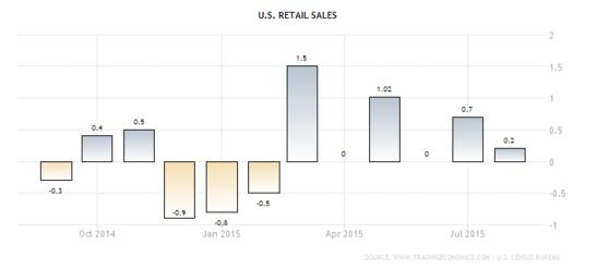 Forex Chart: U.S. Retail Sales