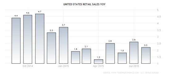 Forex Chart: U.S. Annual Retail Sales