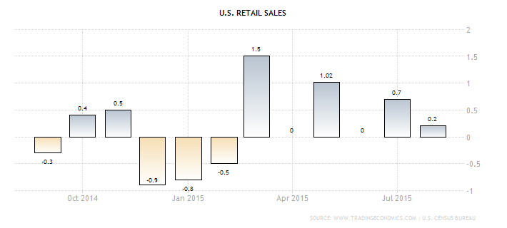pipo.20151007.US.retail-sales