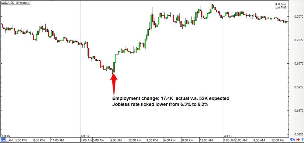 AUD/USD 15-min Forex Chart (Sept 10, 2015)