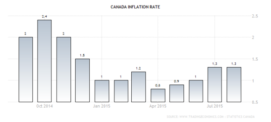 Forex Chart: Canada's Annualized CPI