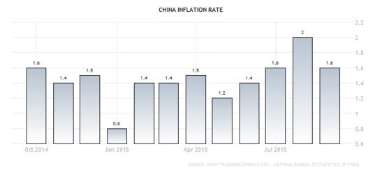 Forex Chart: China's Annualized CPI