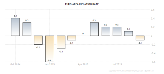Forex Chart: Euro Zone Annualized CPI
