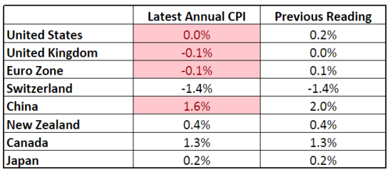 Forex Chart: Latest Headline CPI