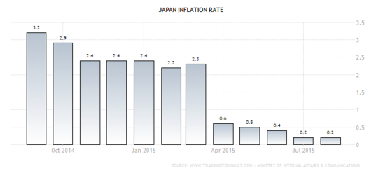 Forex Chart: Japan's Annualized CPI
