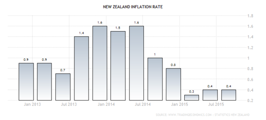 Forex Chart: New Zealand's Annualized CPI