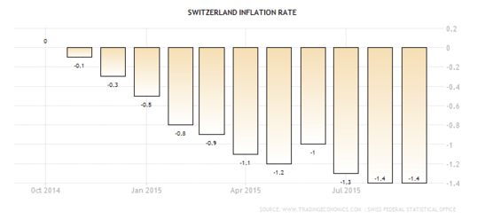 Forex Chart: Swiss Annualized CPI