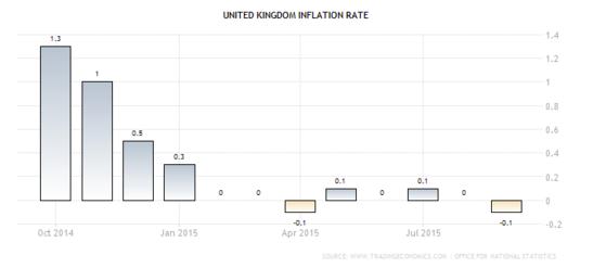 Forex Chart: U.K. Annualized CPI