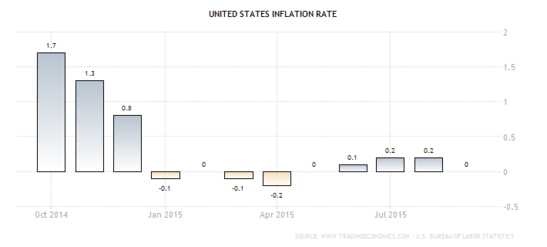 Forex Chart: U.S. Annualized CPI