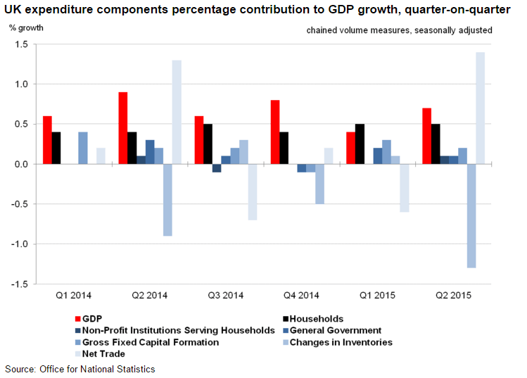 Forex Chart: U.K. GDP contributions