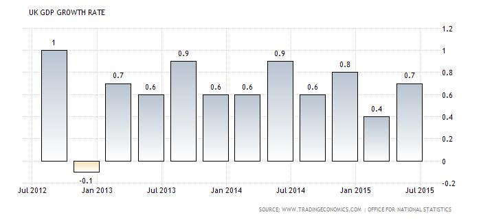Forex Chart: U.K. GDP qoq