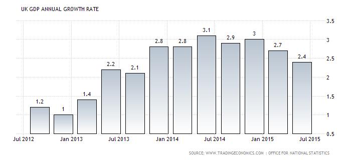 Forex Chart: U.K. GDP yoy