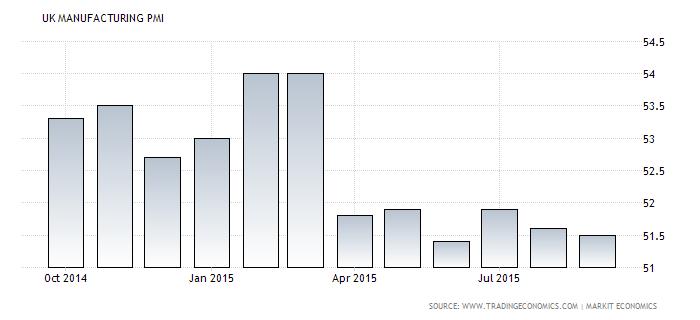 Forex Chart: U.K. Manufacturing PMI