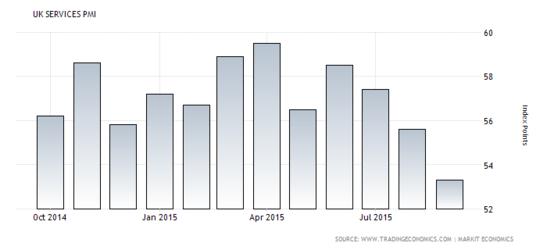 Forex Chart: U.K. Services PMI