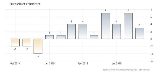 Forex Chart: U.K. Consumer Confidence
