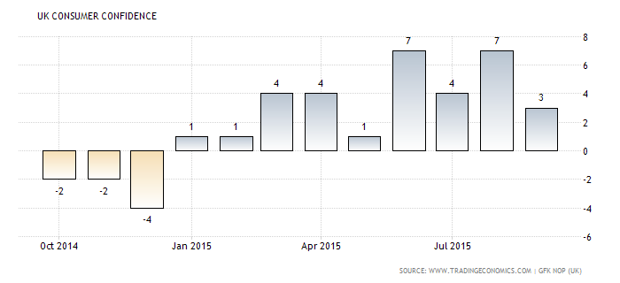 Forex Chart: U.K. Consumer Confidence