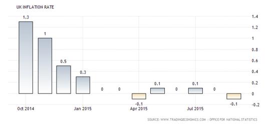 Forex Chart: U.K. CPI