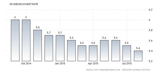 Forex Chart: U.K. Jobless Rate