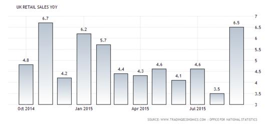 Forex Chart: U.K. Retail Sales