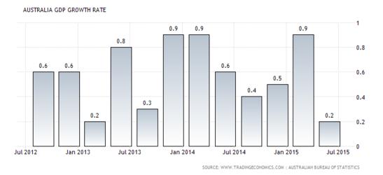 Forex Chart: Australian Quarterly GDP