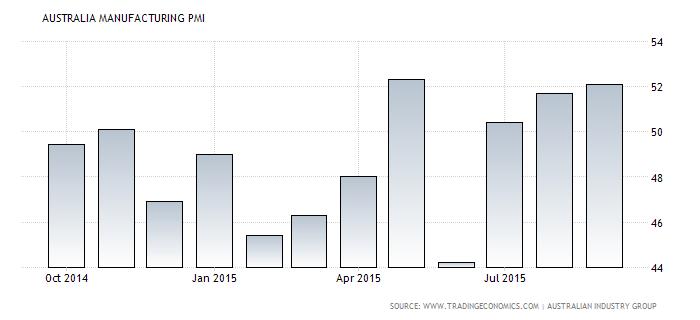 Forex Chart: Australian Manufacturing PMI