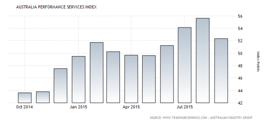 Forex Chart: Australian Services PMI