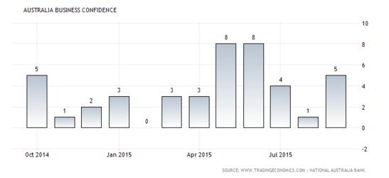 Forex Chart: Australian Business Confidence