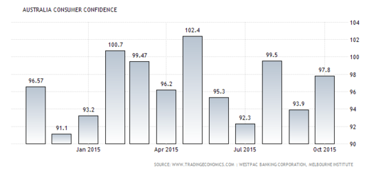 Forex Chart: Australian Consumer Confidence
