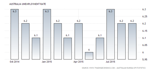 Forex Chart: Australian Jobless Rate