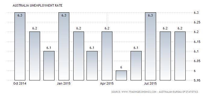 Forex Chart: Australian Jobless Rate