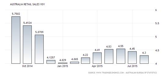 Forex Chart: Australian Retail Sales