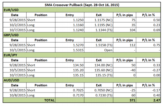 SMA Crossover Pullback forex signals