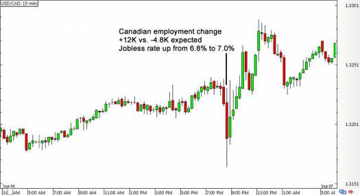 USD/CAD 15-min Forex Chart (Sept 4, 2015)