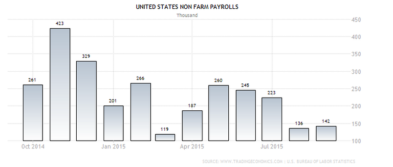 US NFP