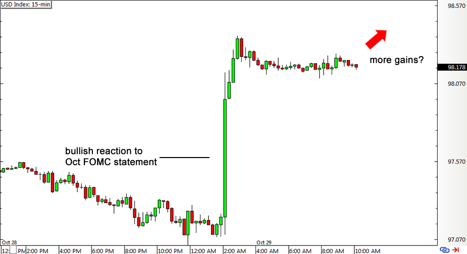 USD Index 15-min Chart