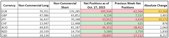 CFTC COT Forex Positioning (Oct. 27, 2015)