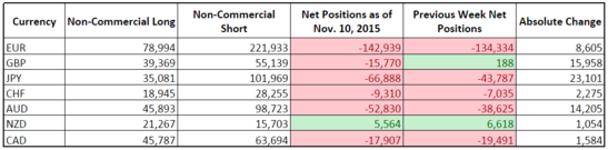 CFTC COT Forex Positioning (Nov. 10, 2015)