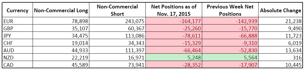 CFTC COT Forex Positioning (Nov. 17, 2015)