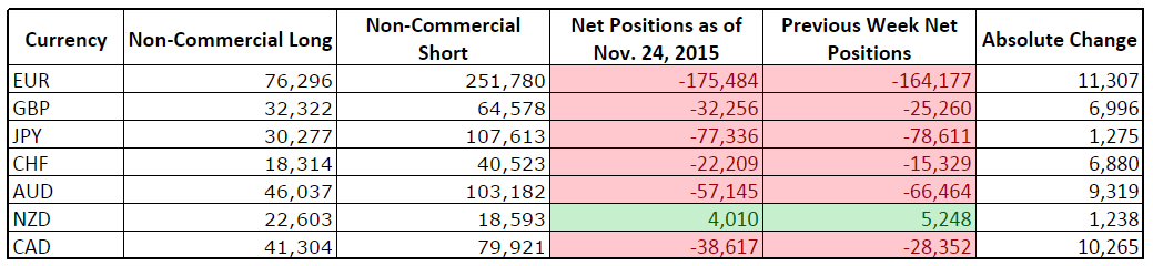 CFTC COT Forex Positioning (Nov. 24, 2015)