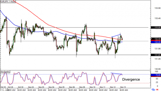 EUR/JPY: 1-hour Forex Chart