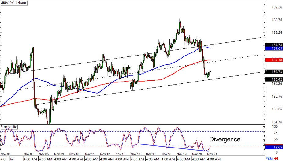 GBP/JPY: 1-hour Forex Chart
