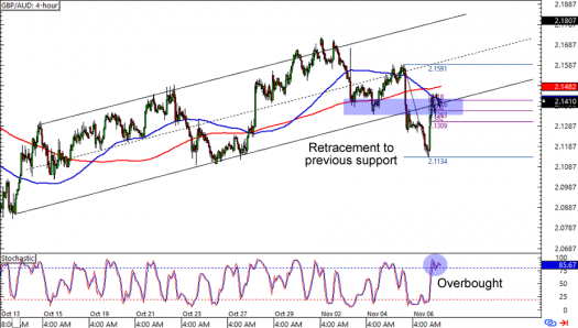 GBP/AUD: 4-hour Forex Chart