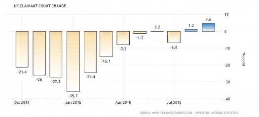 U.K. Claimaint Count Change (From TradingEconomics)