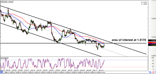 EUR/AUD 1-Hour Forex Chart