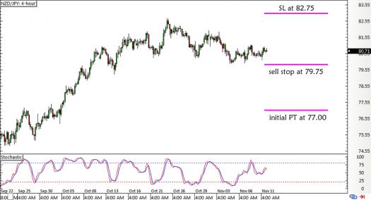 NZD/JPY 1-hour Forex Chart