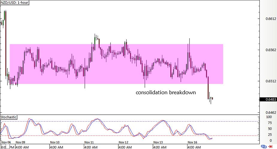 NZD/USD 1-hour Chart