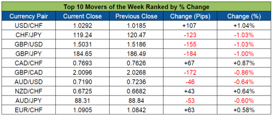 Top Forex Weekly Movers (Nov. 23-27, 2015)